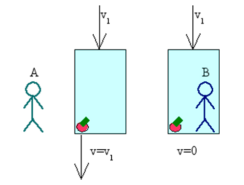 The Problem of the Special Frame Image source: Superborsuk - http://commons.wikimedia.org/wiki/File:Relativity_an_apple_in_a_lift.png