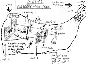 Allegory of the Cave Image source: Michael W. Jackson