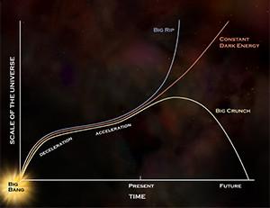 Big Crunch Image source: NASA