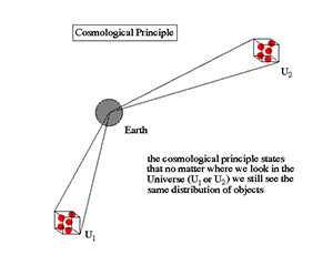Cosmological Principle Image source: University of Oregon