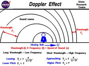 Doppler Effect Image source: NASA