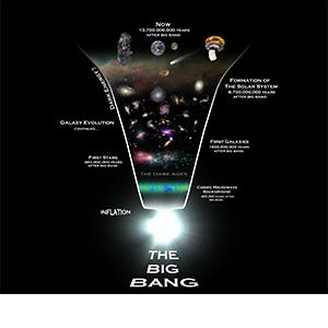 Inflation Image source: Planck Mission