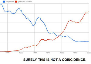 Ngram Viewer Image source: Holly Wood