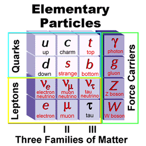 Standard Model Image source: Stanford University