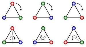 Symmetry Group Image source: Science 2.0