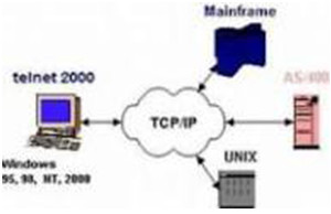 Telnet Image source: Softwarexe2012