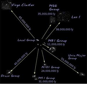 Virgo Supercluster Image source: NASA