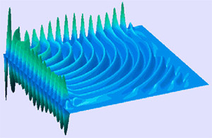 Wave Function Image source: NERSC