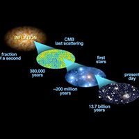 On Beginning Image source: ScienceBlogs