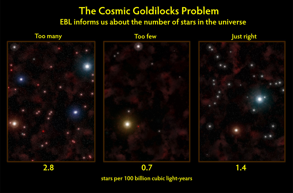 NASA the Cosmic Goldilocks Problem