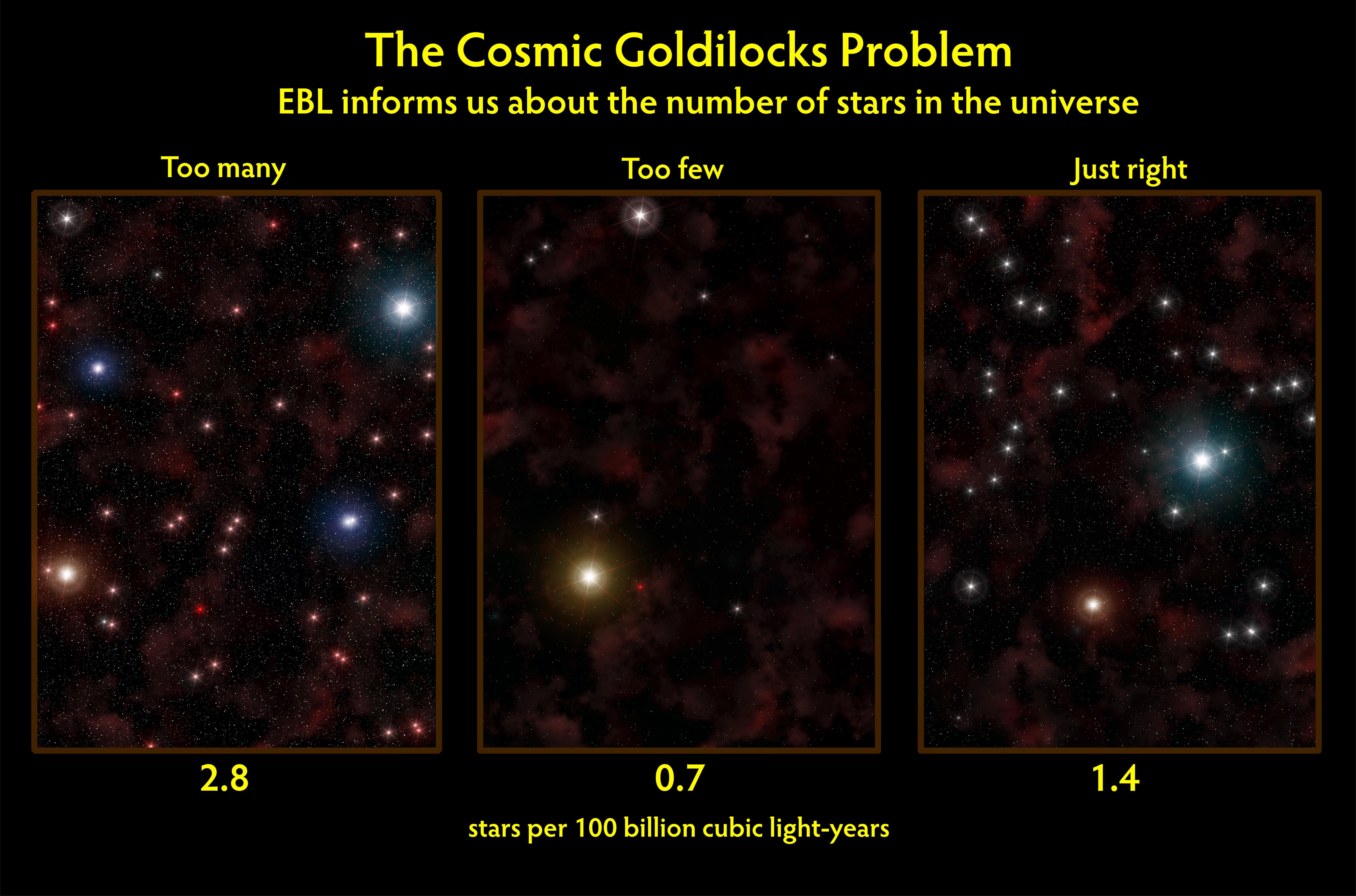 NASA the Cosmic Goldilocks Problem