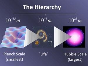 Robbert Dijkgraaf Planck scale