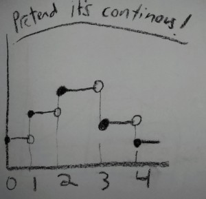 Pretend it is continuous