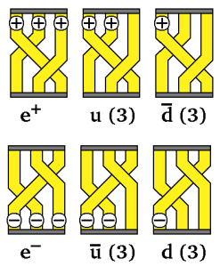 Braid diagrams for the electron and up and down quarks