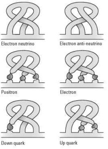 Six twisty particles according to Bilson-Thompson