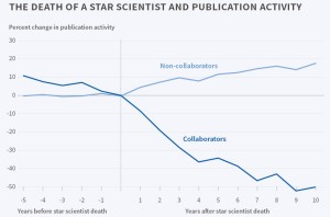 death-of-a-star-scientist-and-publication-activity-trimmed