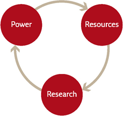 power-resources-research-cycle