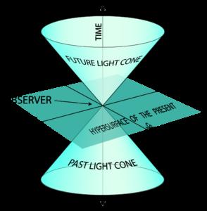 Minkowski light cone