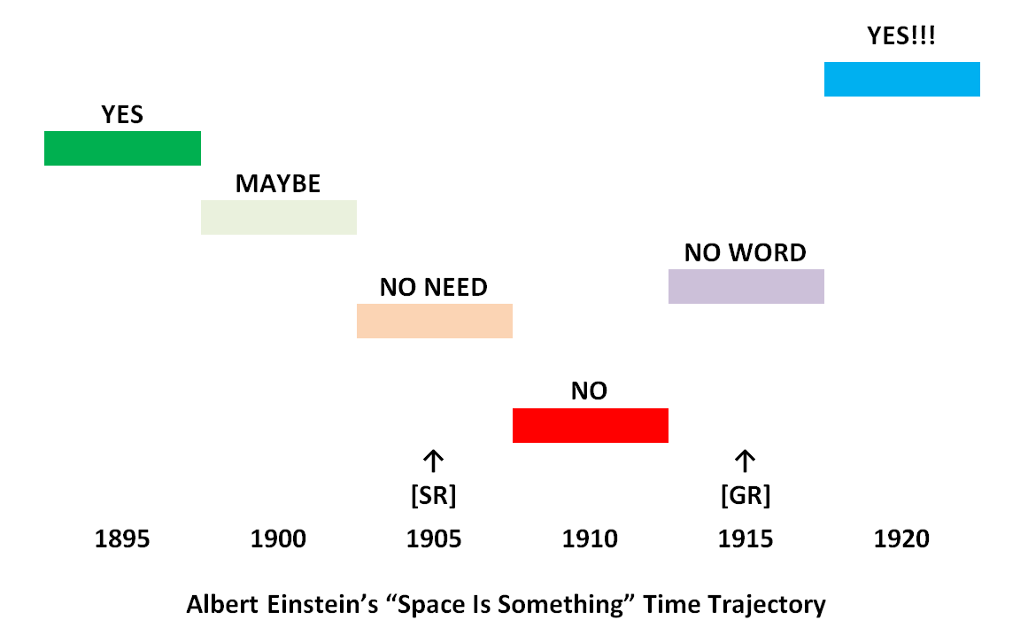 Albert Einstein Space Is Something Time Trajectory