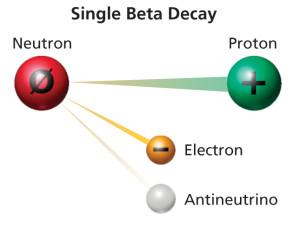 single-beta-decay
