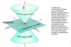 Minkowski spacetime trim