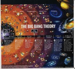 Big+Bang+Timeline